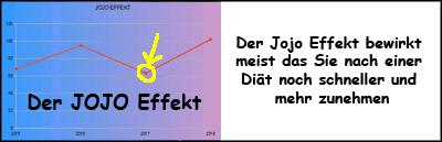 Jojo Effekt